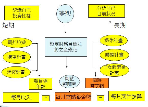 理財規劃流程圖